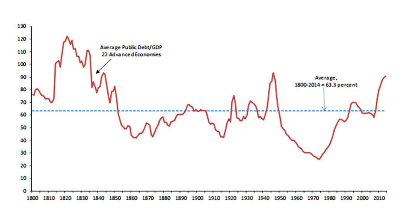The Growing Burden Of Public Debt Pdf
