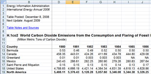 World carbon      dioxide emissions from the consumption and flaring of fossil fuels      1980-2006 - View Full Table