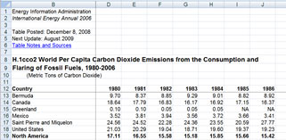 World      per capita carbon dioxide from consumption and flaring of fossil fuels      1980-2006