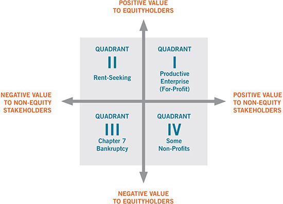 Four-quadrant Graph. More details in paragraph below.