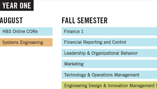 Curriculum - MBA - Harvard Business School