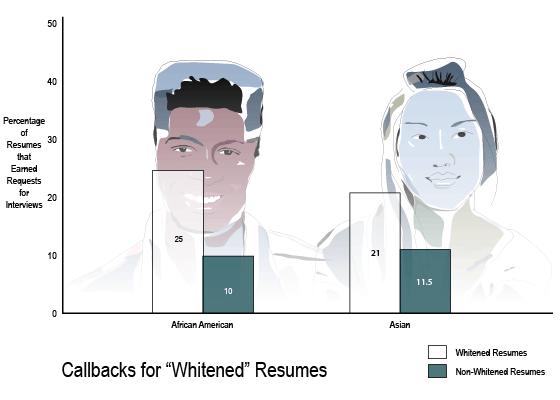 whitened-resumes.png